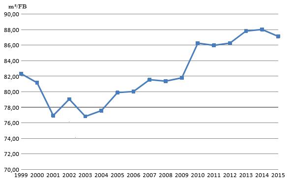 Entwicklung der Lärmkontingentfläche (m2) pro Flugbewegung (FB) seit 1999 - 2015